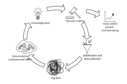 data-value-cycle