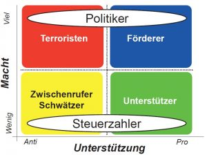 stakeholdermatric