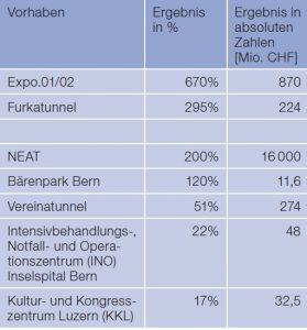 tabelle-1-menet