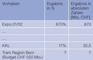 tabelle-2-menet