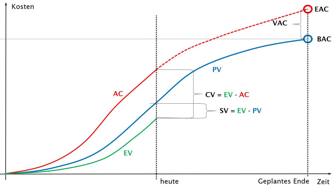 Die Earned Value Analyse Eva Societybyte